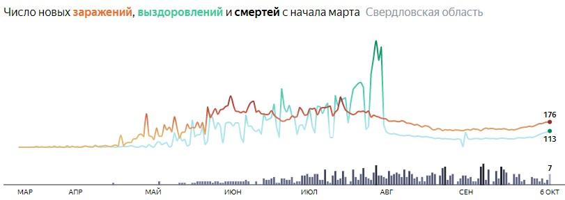 Ситуация с КОВИДом в Свердловской области по дням статистика в динамике на 6 октября 2020 года