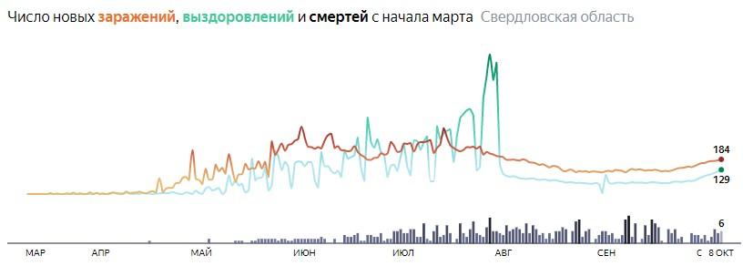 Ситуация с КОВИДом в Свердловской области по дням статистика в динамике на 8 октября 2020 года