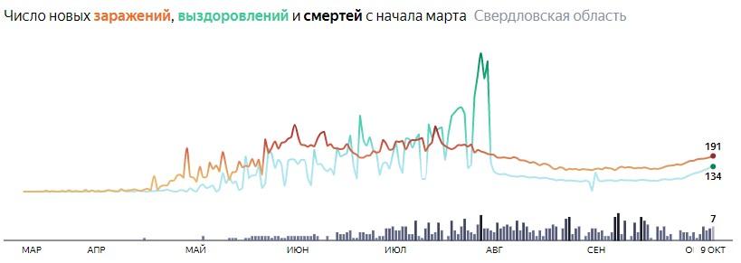 Ситуация с КОВИДом в Свердловской области по дням статистика в динамике на 9 октября 2020 года