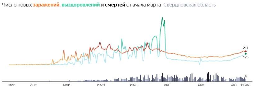 Ситуация с КОВИДом в Свердловской области по дням статистика в динамике на 14 октября 2020 года