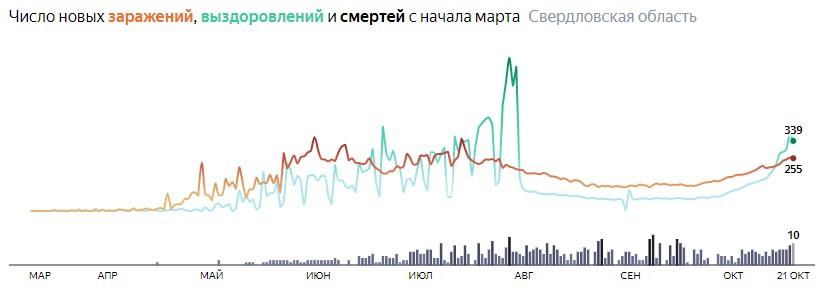 Ситуация с КОВИДом в Свердловской области по дням статистика в динамике на 21 октября 2020 года