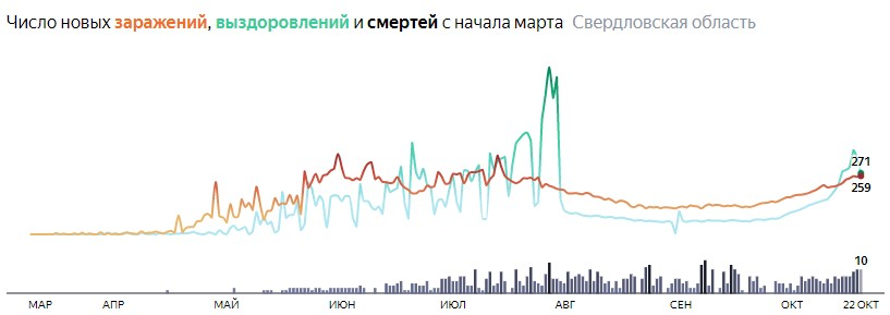 Ситуация с КОВИДом в Свердловской области по дням статистика в динамике на 22 октября 2020 года