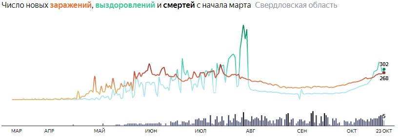 Ситуация с КОВИДом в Свердловской области по дням статистика в динамике на 24 октября 2020 года