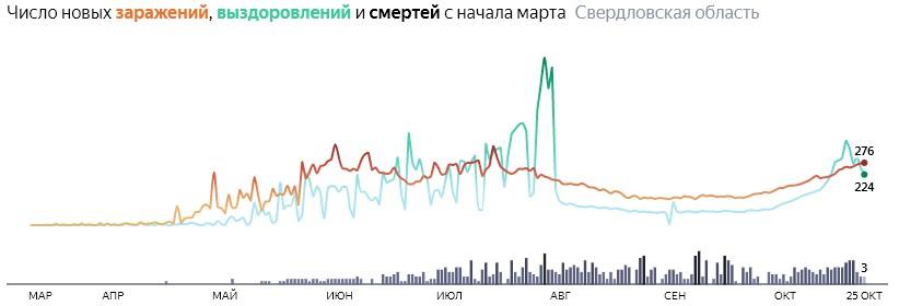 Ситуация с КОВИДом в Свердловской области по дням статистика в динамике на 25 октября 2020 года