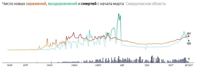Ситуация с КОВИДом в Свердловской области по дням статистика в динамике на 26 октября 2020 года