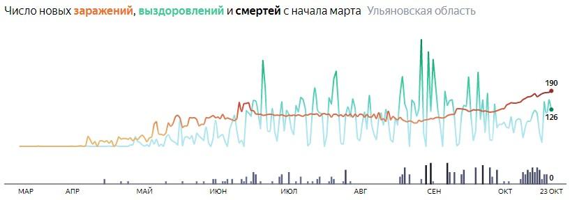 Ситуация с распространением КОВИД-вируса в Ульяновской области по дням статистика в динамике на 23 октября 2020 года