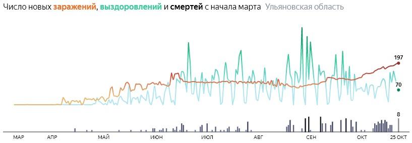 Ситуация с распространением КОВИД-вируса в Ульяновской области по дням статистика в динамике на 25 октября 2020 года