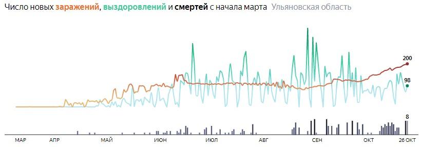 Ситуация с распространением КОВИД-вируса в Ульяновской области по дням статистика в динамике на 26 октября 2020 года