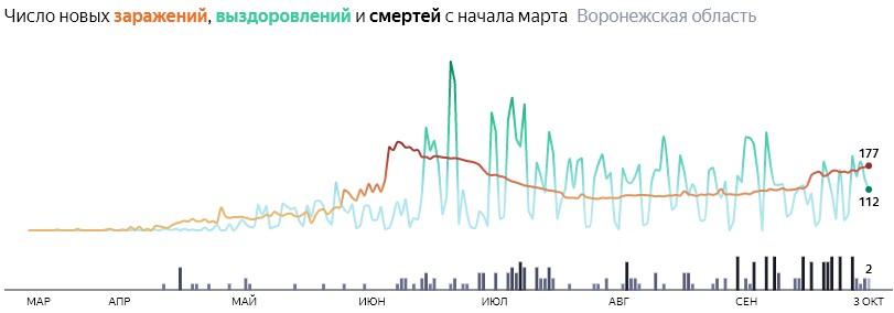 Ситуация с распространением КОВИД-вируса в Воронежской области по дням статистика в динамике на 3 октября 2020 года