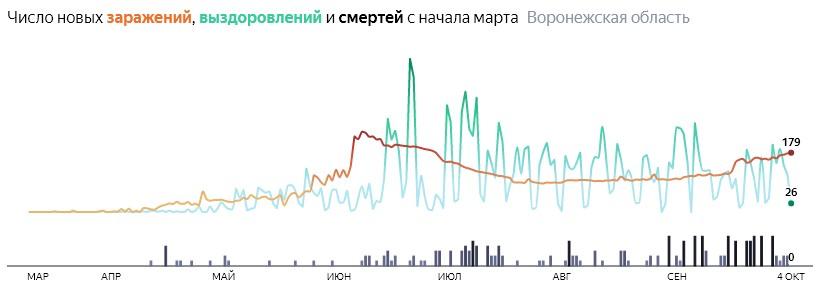 Ситуация с распространением КОВИД-вируса в Воронежской области по дням статистика в динамике на 4 октября 2020 года
