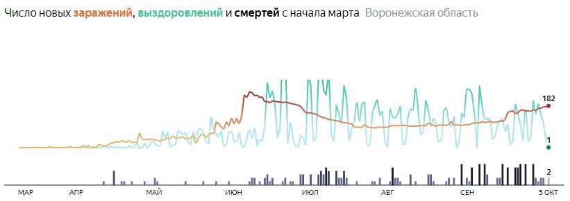 Ситуация с распространением КОВИД-вируса в Воронежской области по дням статистика в динамике на 5 октября 2020 года