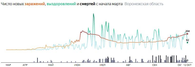 Число новых смертей от коронавируса COVID-19 по дням в Воронежской области на 12 октября 2020 года