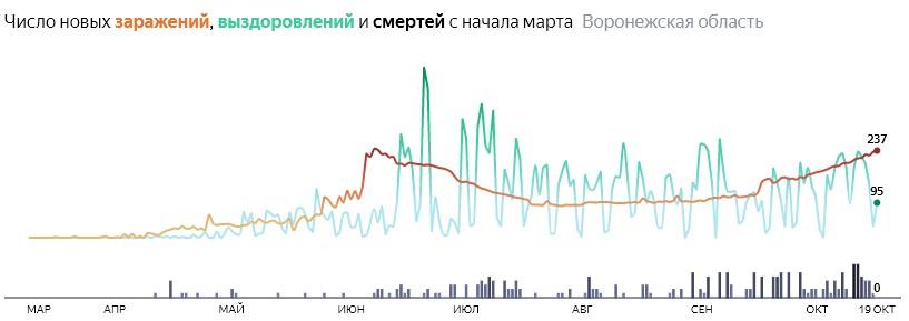 Число новых смертей от коронавируса COVID-19 по дням в Воронежской области на 19 октября 2020 года