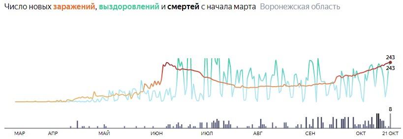 Число новых смертей от коронавируса COVID-19 по дням в Воронежской области на 21 октября 2020 года