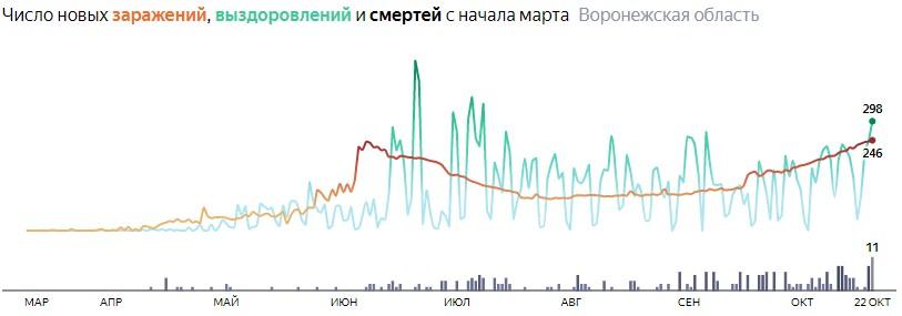 Число новых смертей от коронавируса COVID-19 по дням в Воронежской области на 22 октября 2020 года