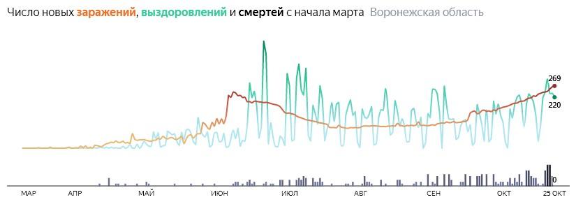 Число новых смертей от коронавируса COVID-19 по дням в Воронежской области на 25 октября 2020 года
