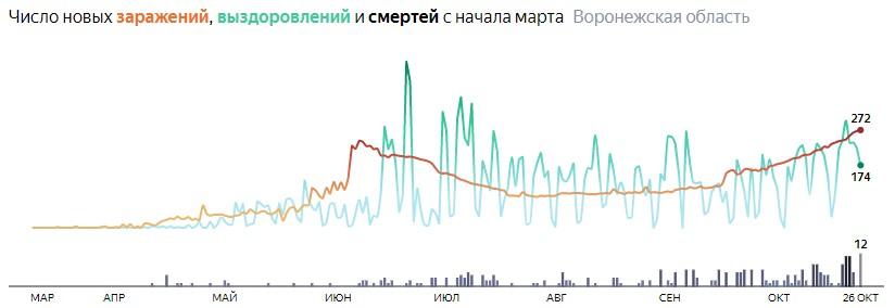 Число новых смертей от коронавируса COVID-19 по дням в Воронежской области на 26 октября 2020 года