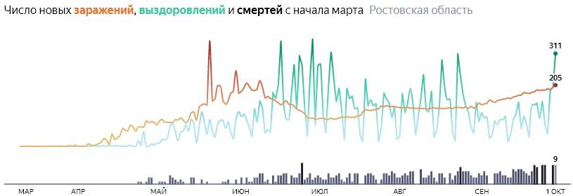 Ситуация с распространением КОВИД-вируса в Ростовской области по дням статистика в динамике на 1 октября 2020 года