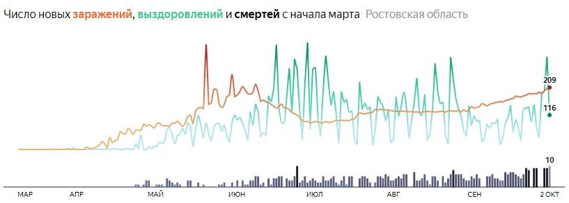 Ситуация с распространением КОВИД-вируса в Ростовской области по дням статистика в динамике на 2 октября 2020 года