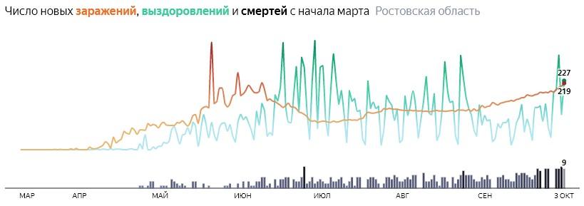 Ситуация с распространением КОВИД-вируса в Ростовской области по дням статистика в динамике на 3 октября 2020 года