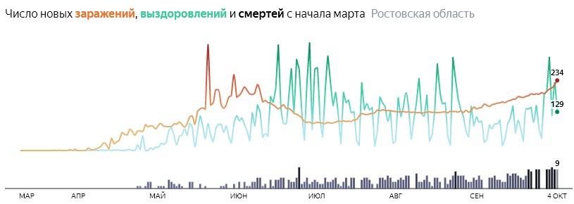 Ситуация с распространением КОВИД-вируса в Ростовской области по дням статистика в динамике на 4 октября 2020 года