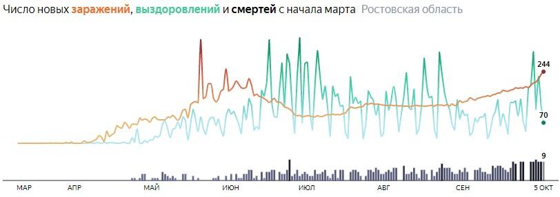Ситуация с распространением КОВИД-вируса в Ростовской области по дням статистика в динамике на 5 октября 2020 года