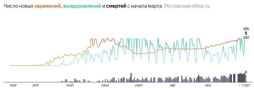 Ситуация с распространением КОВИД-вируса в Ростовской области по дням статистика в динамике на 7 октября 2020 года