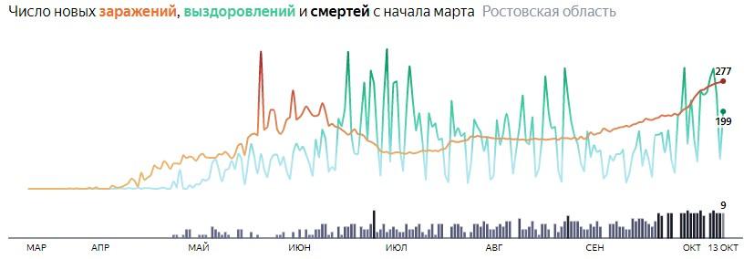 Ситуация с распространением КОВИД-вируса в Ростовской области по дням статистика в динамике на 13 октября 2020 года
