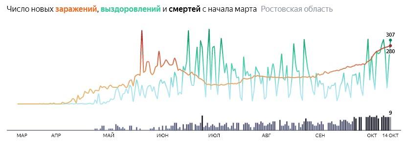 Ситуация с распространением КОВИД-вируса в Ростовской области по дням статистика в динамике на 14 октября 2020 года