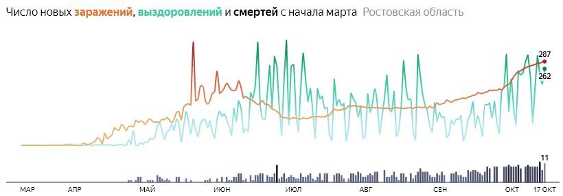 Ситуация с распространением КОВИД-вируса в Ростовской области по дням статистика в динамике на 17 октября 2020 года