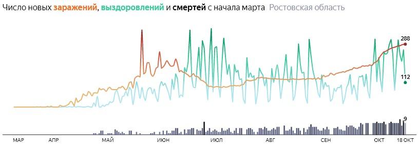 Ситуация с распространением КОВИД-вируса в Ростовской области по дням статистика в динамике на 18 октября 2020 года