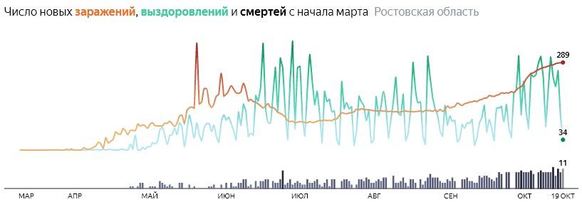 Ситуация с распространением КОВИД-вируса в Ростовской области по дням статистика в динамике на 19 октября 2020 года