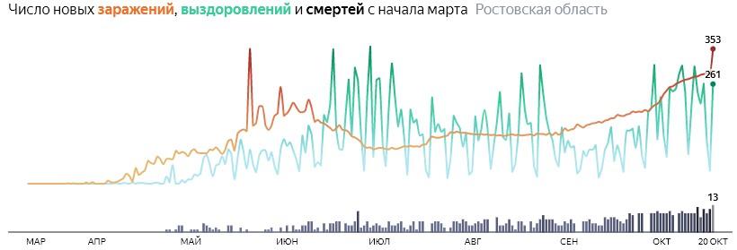 Ситуация с распространением КОВИД-вируса в Ростовской области по дням статистика в динамике на 20 октября 2020 года