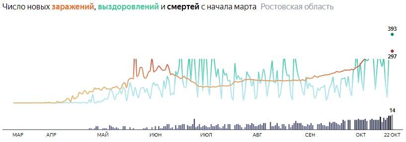 Ситуация с распространением КОВИД-вируса в Ростовской области по дням статистика в динамике на 22 октября 2020 года