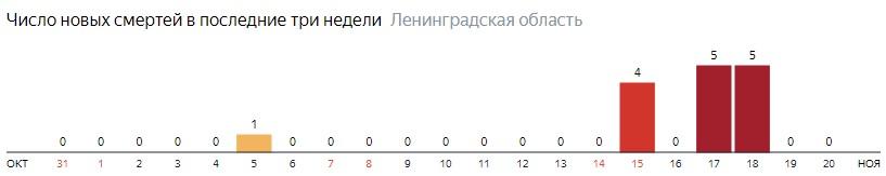 Число новых смертей от коронавируса COVID-19 по дням в Ленинградской области на 20 ноября 2020 года