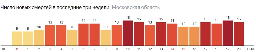 Число новых смертей от коронавируса COVID-19 по дням в Московской области на 20 ноября 2020 года