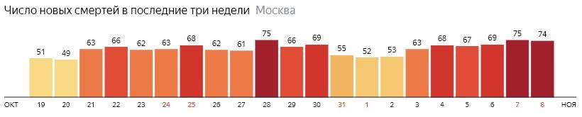 Число новых смертей от коронавируса на графике по дням в Москве на 8 ноября 2020 года
