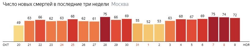 Число новых смертей от коронавируса на графике по дням в Москве на 9 ноября 2020 года
