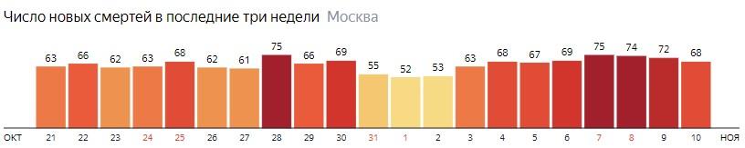 Число новых смертей от коронавируса на графике по дням в Москве на 10 ноября 2020 года