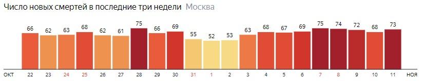 Число новых смертей от коронавируса на графике по дням в Москве на 11 ноября 2020 года