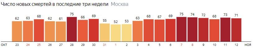 Число новых смертей от коронавируса на графике по дням в Москве на 12 ноября 2020 года