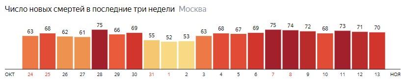 Число новых смертей от коронавируса на графике по дням в Москве на 13 ноября 2020 года