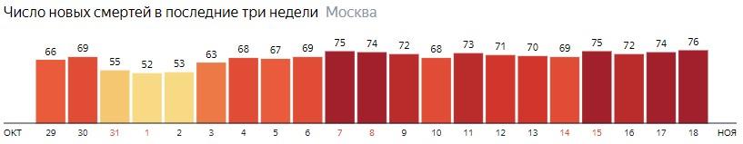 Число новых смертей от коронавируса на графике по дням в Москве на 18 ноября 2020 года