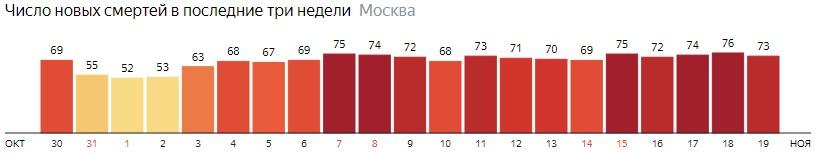 Число новых смертей от коронавируса на графике по дням в Москве на 19 ноября 2020 года