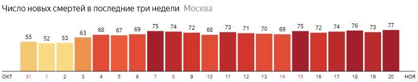 Число новых смертей от коронавируса на графике по дням в Москве на 20 ноября 2020 года