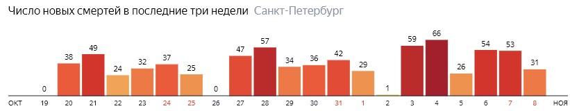 Число новых смертей от COVID-19 на графике по дням в Санкт-Петербурге на 8 ноября 2020 года