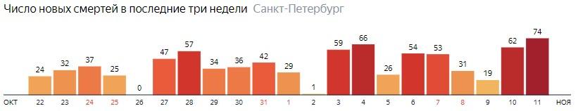 Число новых смертей от COVID-19 на графике по дням в Санкт-Петербурге на 11 ноября 2020 года