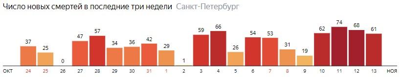 Число новых смертей от COVID-19 на графике по дням в Санкт-Петербурге на 13 ноября 2020 года