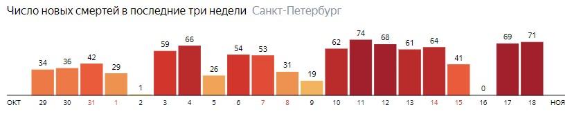 Число новых смертей от COVID-19 на графике по дням в Санкт-Петербурге на 18 ноября 2020 года