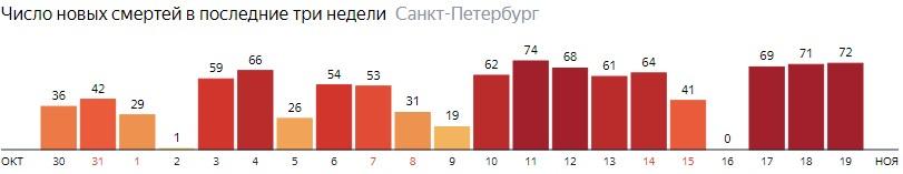 Число новых смертей от COVID-19 на графике по дням в Санкт-Петербурге на 19 ноября 2020 года